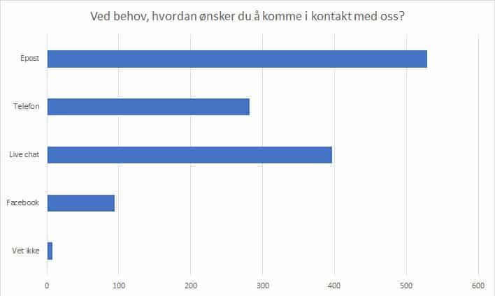 kundeundersøkelse 2017